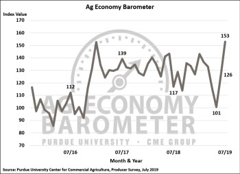 Figure 1. Purdue/CME Group Ag Economy Barometer, October 2015-July 2019.