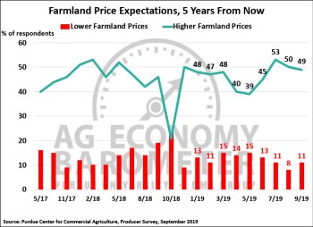 Figure 5. Farmland Price Expectations, 5-Years from Now, May 2017-September 2019.