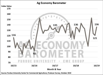 Figure 1. Purdue/CME Group Ag Economy Barometer, October 2015-October 2019.