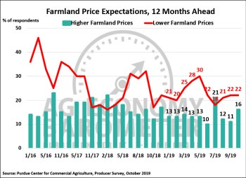 Figure 4. Farmland Price Expectations, 12-Months from Now, January 2016-October 2019.