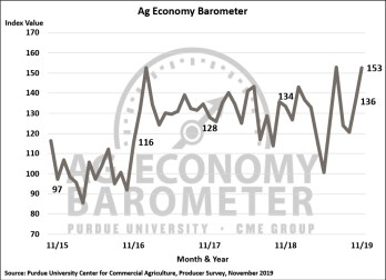 Figure 1. Purdue/CME Group Ag Economy Barometer, October 2015-November 2019.