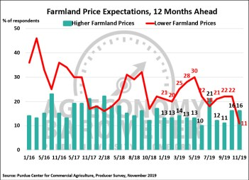 Figure 4. Farmland Price Expectations, 12-Months from Now, January 2016-November 2019.
