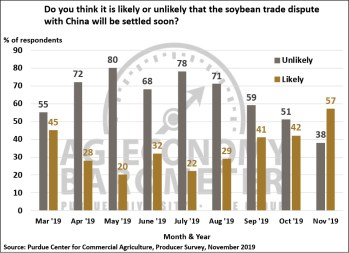 Figure 6. Do You Think it is Likely or Unlikely that the Soybean Trade Dispute with China Will Be Settled Soon?, March 2019-November 2019.
