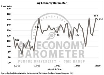 Figure 1. Purdue/CME Group Ag Economy Barometer, October 2015-December 2019.