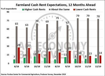 Figure 5. Farmland Cash Rental Rate Expectations, December 2019.