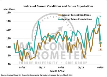 Figure 2. Indices of Current Conditions and Future Expectations, October 2015-March 2020.