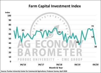 Figure 4. Farm Capital Investment Index, October 2015-April 2020.