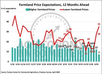 Figure 5. Farmland Price Expectations, 12 Months from Now, May 2017-April 2020.