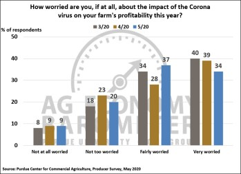 Figure 4. How Worried Are You About the Impact of the Coronavirus on Your Farm's Profitability This Year?, March-May 2020.