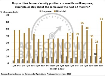 Figure 5. Do You Think Farmers' Equity Position Will Improve, Diminish or Stay About the Same Over the Next 12 Months?, November 2015-May 2020.