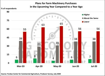 Figure 4. Plans for Farm Machinery Purchase in the Upcoming Year Compared to a Year Ago, March-July 2020.