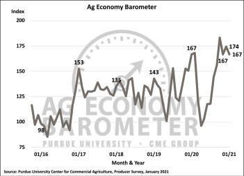 Figure 1. Purdue/CME Group Ag Economy Barometer, October 2015-January 2021.