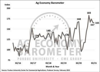 Figure 1. Purdue/CME Group Ag Economy Barometer, October 2015-February 2021.