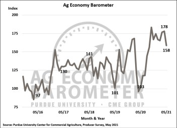 Figure 1. Purdue/CME Group Ag Economy Barometer, October 2015-May 2021.