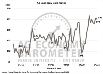 Figure 1. Purdue/CME Group Ag Economy Barometer, October 2015-April 2021.
