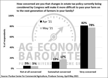 Figure 9. How Concerned Are You That Changes in Estate Tax Policy Being Considered by Congress Will Make It More Difficult to Pass Your Farm on to the Next Generation of Farmers in Your Family? April-May 2021.