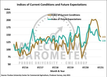 Figure 2. Indices of Current Conditions and Future Expectations, October 2015-July 2021.