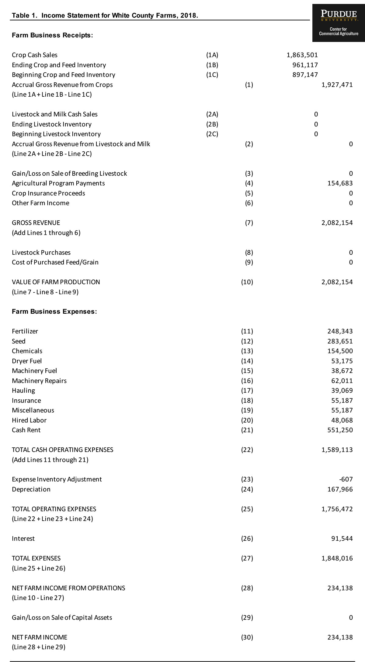 Components Of An Accrual Farm Income Statement