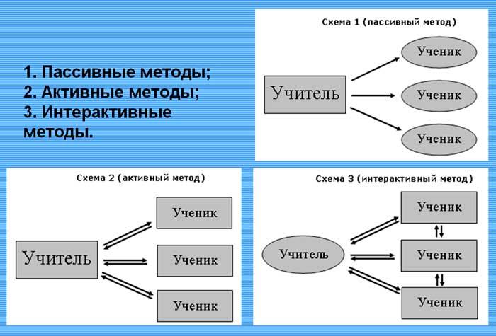 методы обучения - пассивный, активный, интерактивный