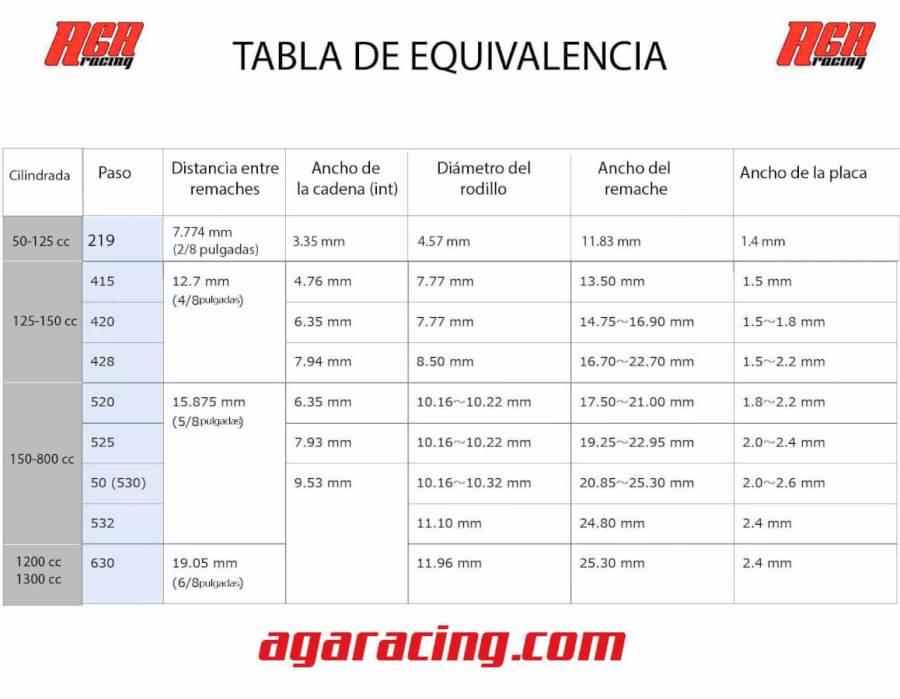 tabla equivalencia de cadenas AGA Racing tienda karting