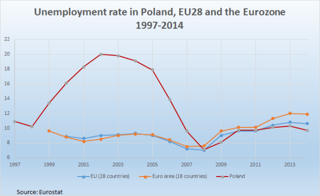 Unemployment_in_Poland_and_Europe