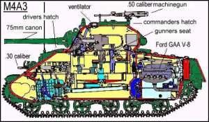 sherman – Armoured Vehicles of WW1 and WW2