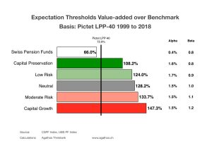 Expectations Value-added Investment Management