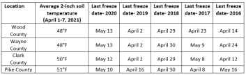 Soil Temperature from April 1 to April 7