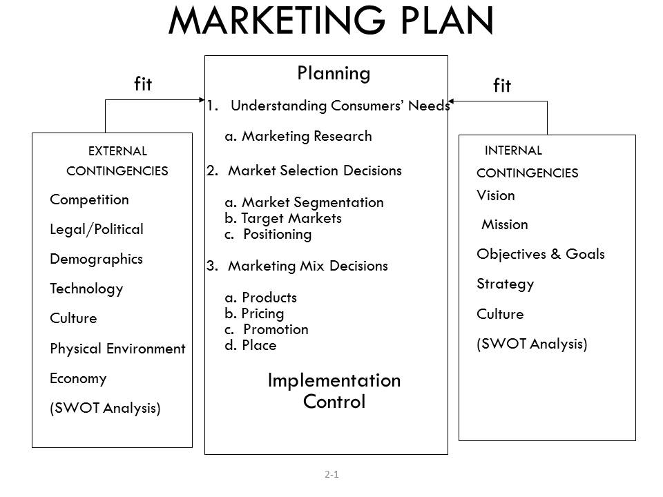 This sample marketing plan for financial advisors this marketing plan hands you a simple, straightforward system to gain more appointments and clients. Marketing Process Agricultural Economics