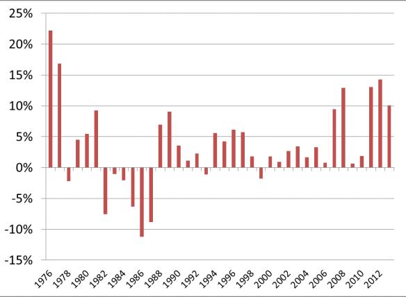Figure 1 Changes in Cash Rents