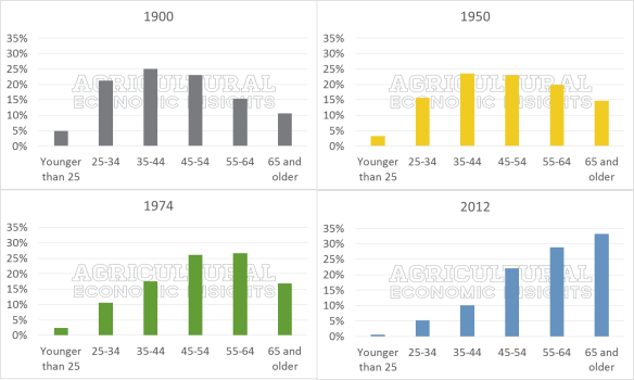 Distribution of Farmer Age. USDA Census of Agriculture. 1900. 1950. 1974. 2012. Aging American Farmer