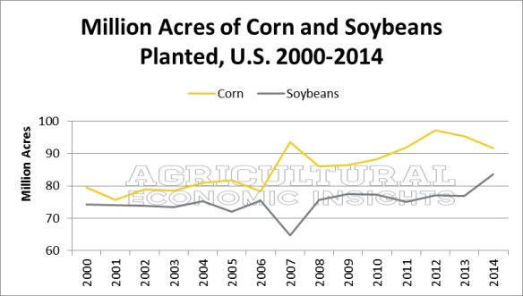 Soybean, Corn, Acres, US, 2000-2014. Ag Trends.  www.ageconomists.com