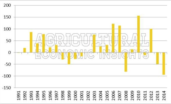 Figure 1. Crop Budgets. Indiana. Purdue. Budgeted vs Reality. Ag Trends. Agricultural Economic Insights