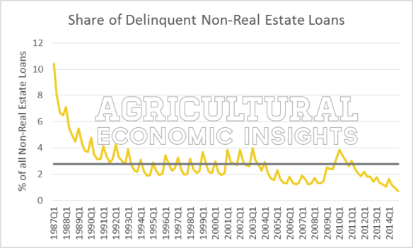 Figure1.Share_of_Delinqent_Farm_Non-Real_Estate_Loans
