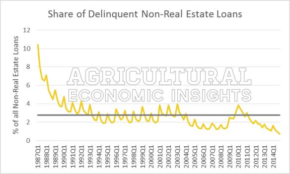 Figure1.Share_of_Delinqent_Farm_Non-Real_Estate_Loans