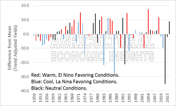 Corn Yields El Nino. Agricultural Trends. Agricultural Economic Insights