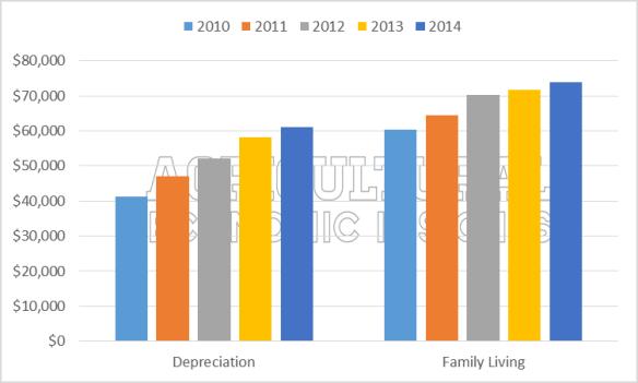 Fixed Farm Expenses. Ag Trend. Agricultural Economic Insights. Kansas Farm Management Association