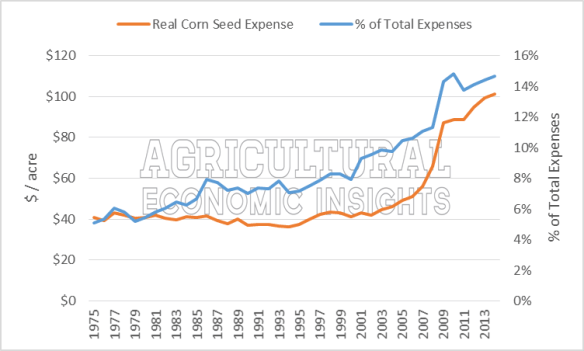 USDA ERS Corn Seed Expense. Ag Trends. Agricultural Economic Insights. Seed Expense