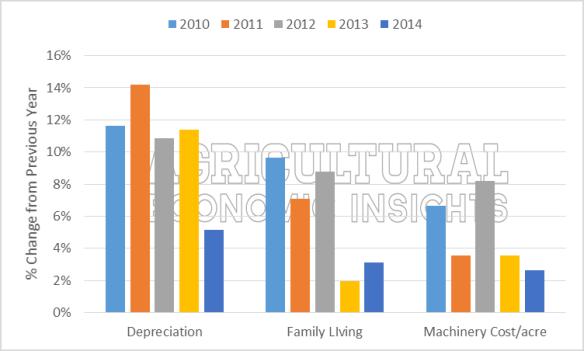 Fixed Farm Expenses. Kansas Farm Management Association. Agricultural Economic Insights.