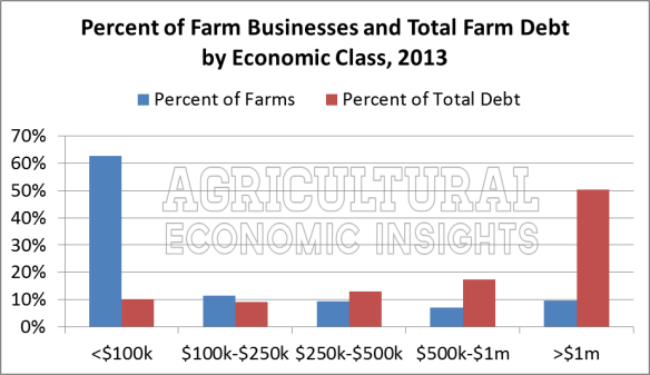 Farm Debt. Farm Size. Large Farms. Ag Trends. Agricultural Economic Insights