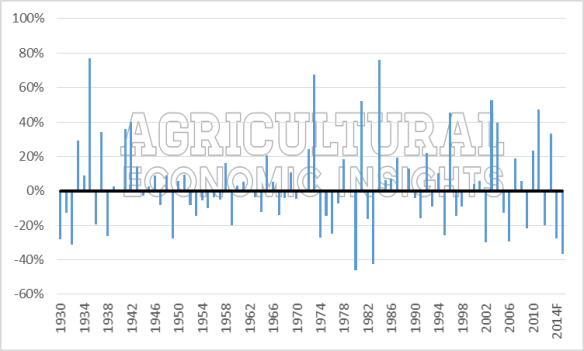 Net Farm Income 2015. Ag Trend. Agricultural Economic Insights