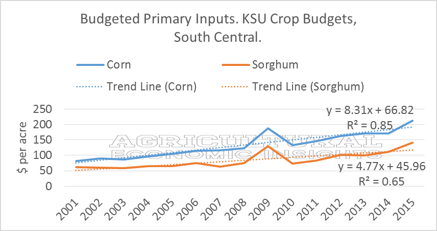 Sorghum Cost of Production. Corn. Kansas. Ag Trends. Agricultural Economic Insights. Sorghum Cost Advantage