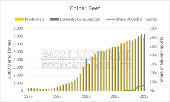 Beef China Production, Consumption, Imports. Ag Trends. Agricultural Economic Insights