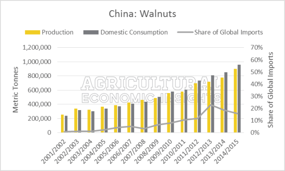Walnuts China Production, Consumption, Imports. Ag Trends. Agricultural Economic Insights