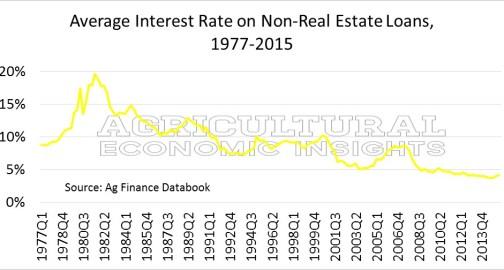 Farm Interest Rates Operating. Ag Trends. Agricultural Economic Insights