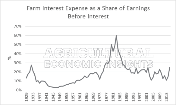 Farm, Agriculture, Interest Rates, Interest Expense, Farm Debt, Farm Financial Crisis, Ag Trends, Agricultural Economic Insights