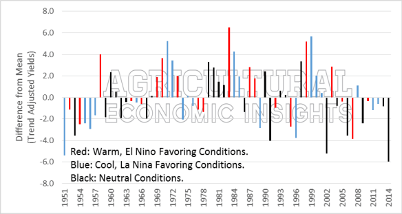 El Nino and Wheat Yields. Ag Trends. Winter Wheat. Agricultural Economic Insights