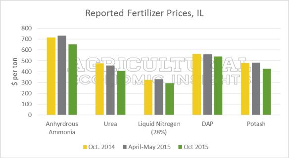 fertilizer prices. US. Corn. Soybeans. Ag Trends. Ag Economic Insights. Nitrogen. Anhydrous. Urea. DAP Potash.