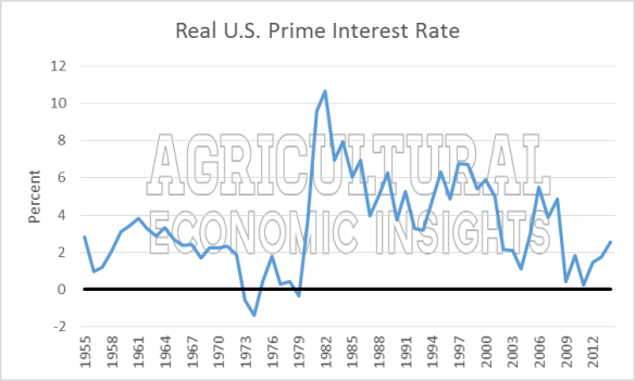 Interest Rates. Ag Trends. Agricultural Economic Insights