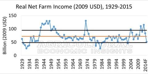 Figure 1. Real (2009 USD) Net Farm Income, U.S. 1929-2015f. Farm Income 2016. Ag Trends. Agricultural Economic Insights.